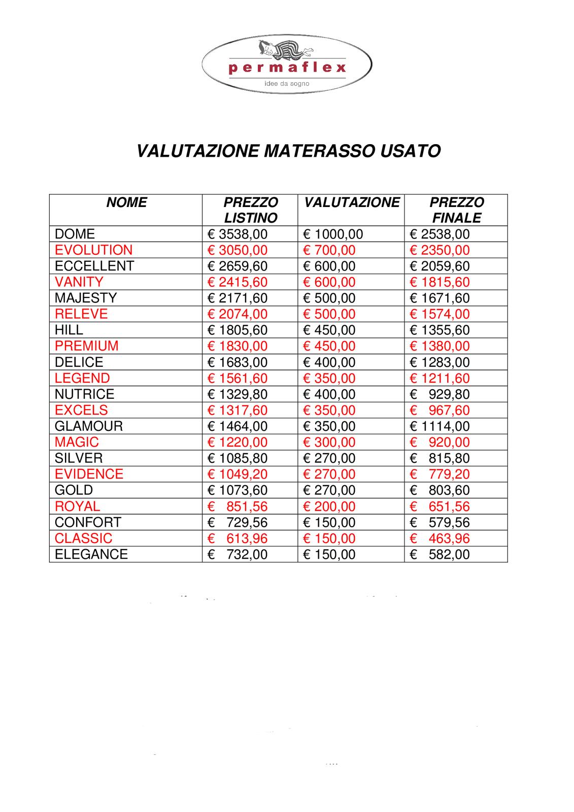 Materasso Permaflex Gold Prezzi.Permaflex Tabella Valutaz Righetti Mobili Novara